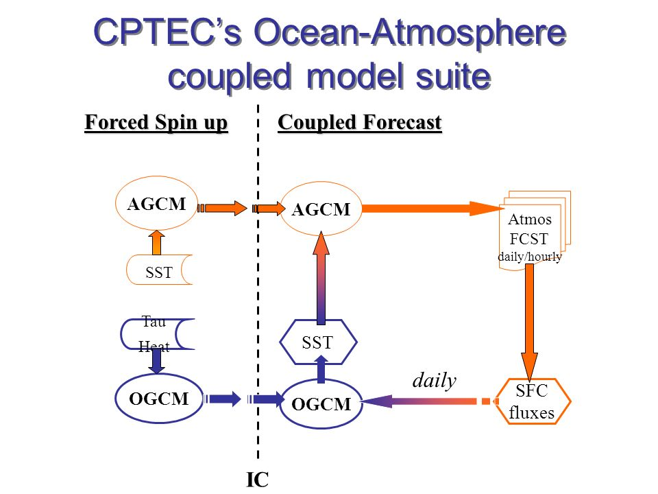 CPTECs Ocean-Atmosphere coupled model suite Forced Spin up AGCM OGCM SST Tau Heat IC Coupled Forecast Atmos FCST daily/hourly SFC fluxes SST OGCM AGCM daily