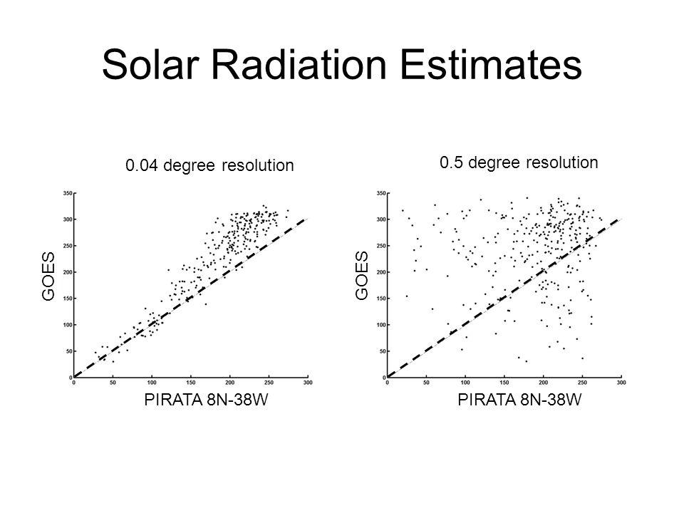 Solar Radiation Estimates Diagramas de dispersão da série temporal diária de radiação solar à superfície da bóia PIRATA 8ºN 38ºW.