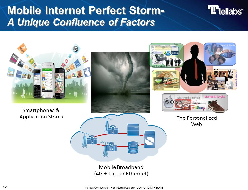 Tellabs Confidential – For Internal Use only. DO NOT DISTRIBUTE 12 Mobile Internet Perfect Storm- A Unique Confluence of Factors Smartphones & Applica