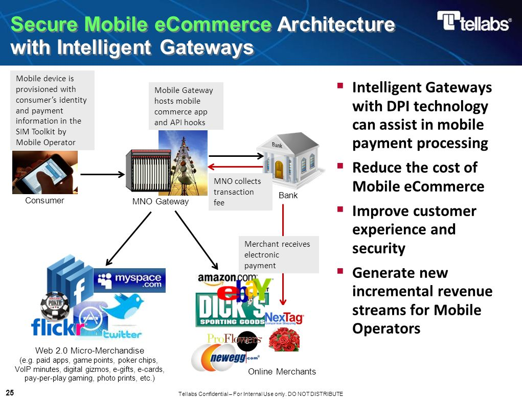 Tellabs Confidential – For Internal Use only. DO NOT DISTRIBUTE 25 Secure Mobile eCommerce Architecture with Intelligent Gateways Mobile device is pro