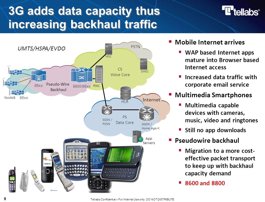 Tellabs Confidential – For Internal Use only. DO NOT DISTRIBUTE 9 3G adds data capacity thus increasing backhaul traffic UMTS/HSPA/EVDO CS Voice Core