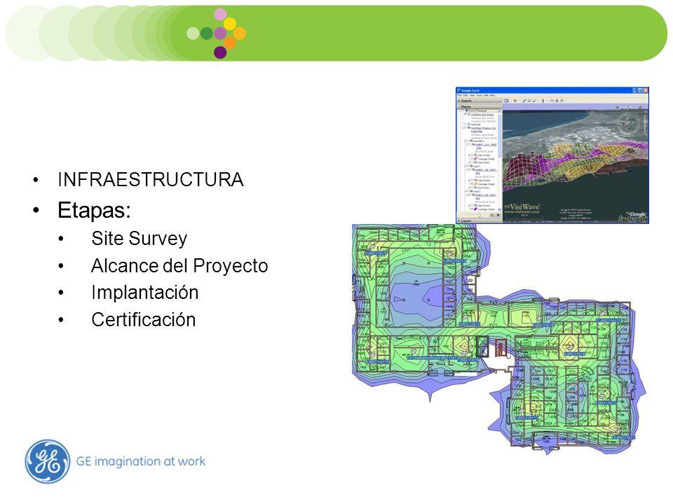 Estrutura de TI Hospitalar INFRAESTRUCTURA Etapas: Site Survey Alcance del Proyecto Implantación Certificación