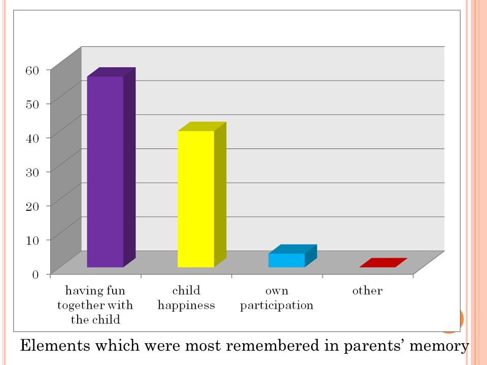 Elements which were most remembered in parents memory
