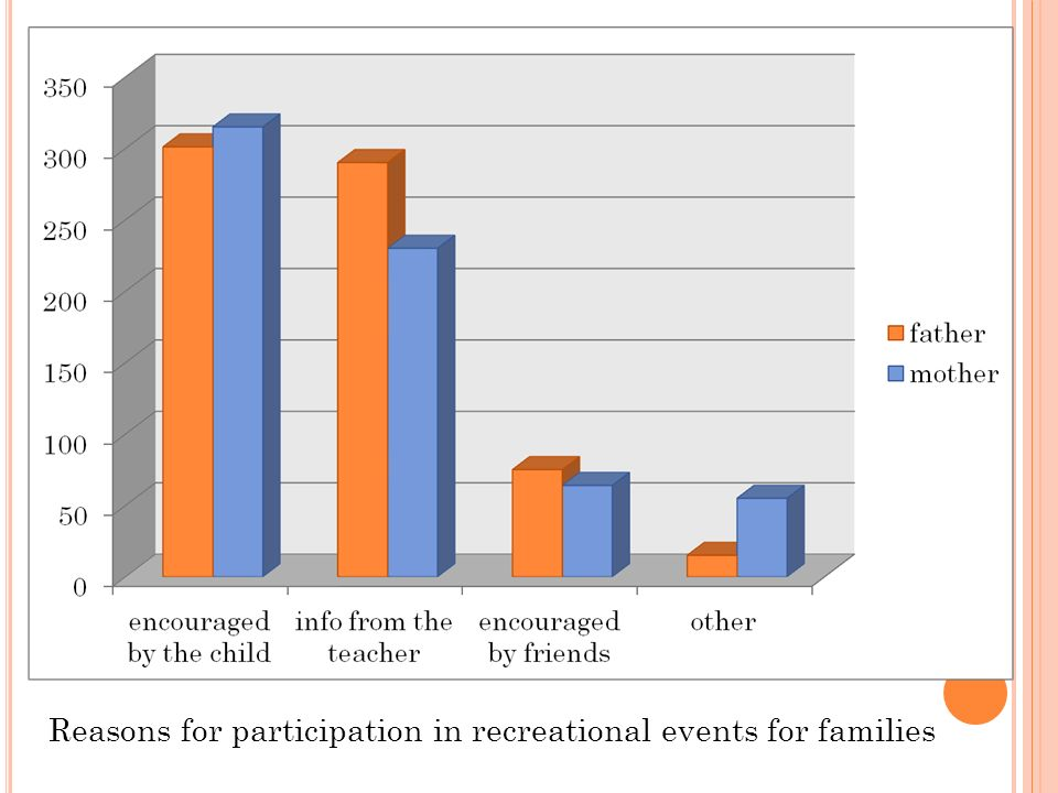 Reasons for participation in recreational events for families