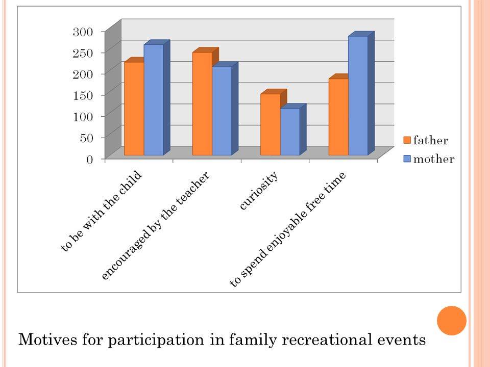 Motives for participation in family recreational events