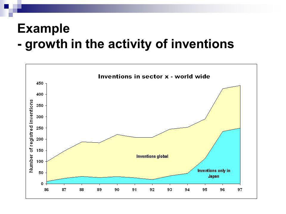 Example - growth in the activity of inventions