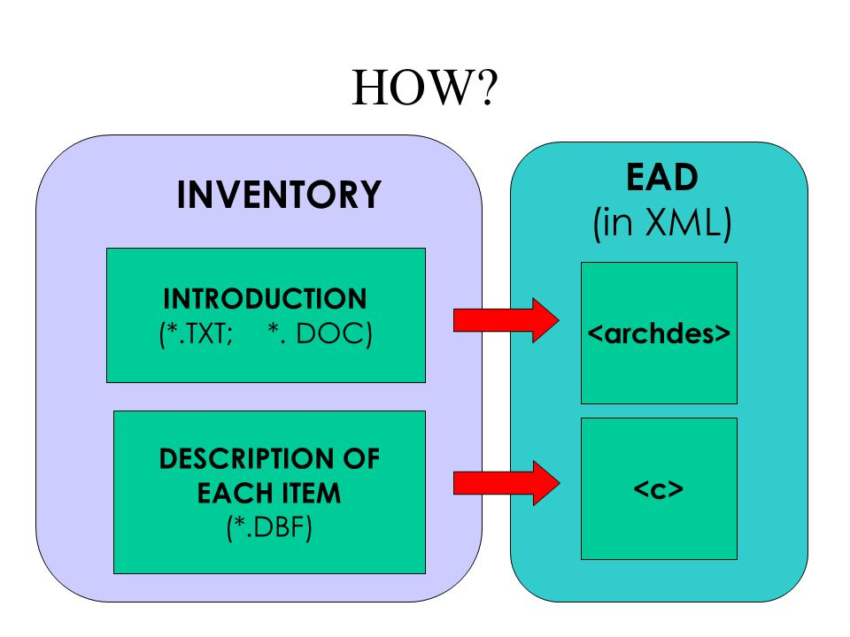 HOW EAD (in XML) INTRODUCTION (*.TXT; *. DOC) DESCRIPTION OF EACH ITEM (*.DBF) INVENTORY