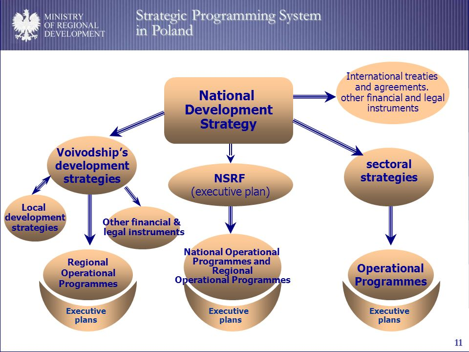 MINISTRY OF REGIONAL DEVELOPMENT 11 National Development Strategy Voivodships development strategies Regional Operational Programmes International treaties and agreements.