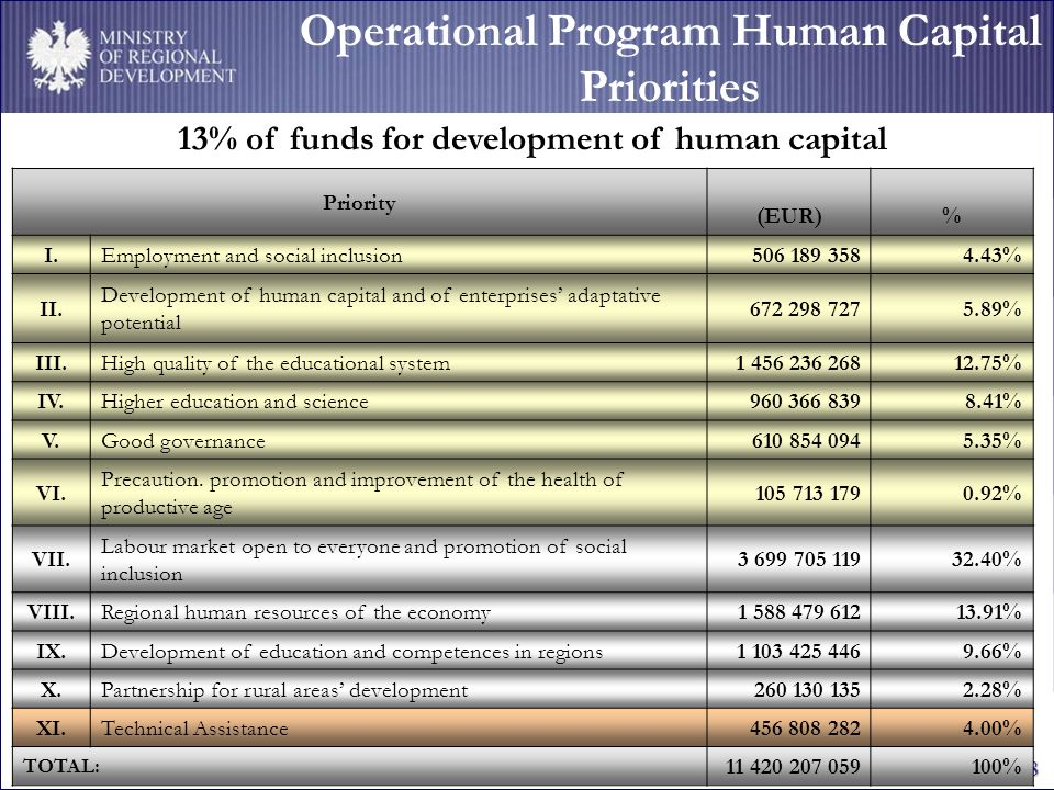 MINISTRY OF REGIONAL DEVELOPMENT 18 Operational Program Human Capital Priorities Priority (EUR) % I.Employment and social inclusion506 189 3584.43% II.