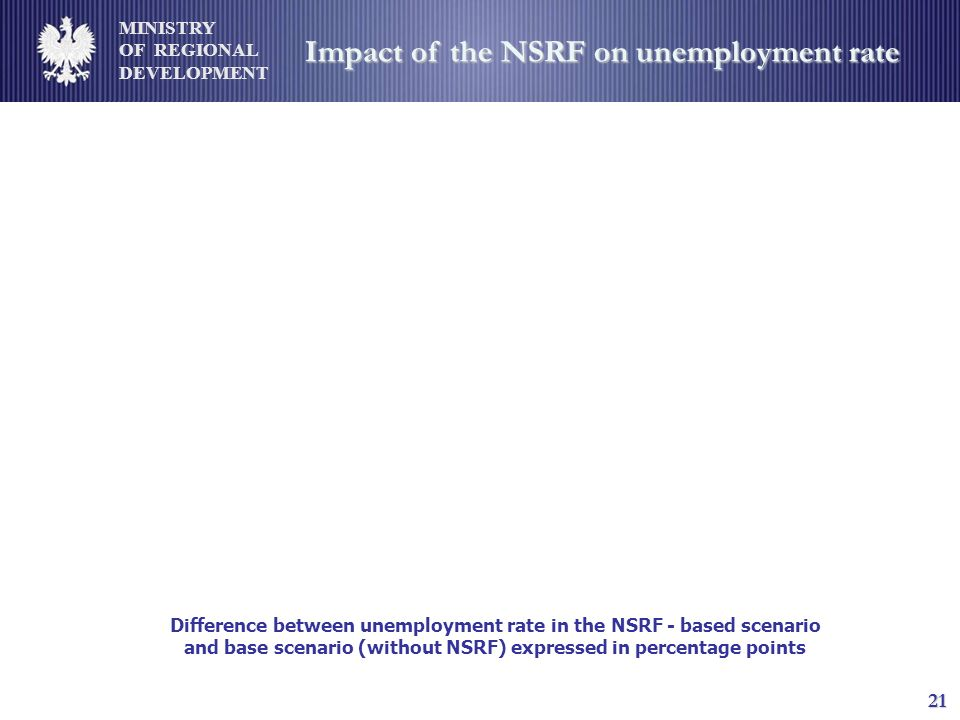 MINISTRY OF REGIONAL DEVELOPMENT 21 Impact of the NSRF on unemployment rate Difference between unemployment rate in the NSRF - based scenario and base scenario (without NSRF) expressed in percentage points