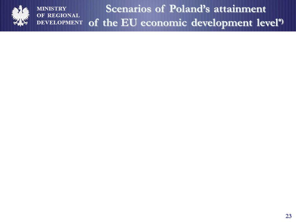 MINISTRY OF REGIONAL DEVELOPMENT 23 Scenarios of Polands attainment of the EU economic development level *)