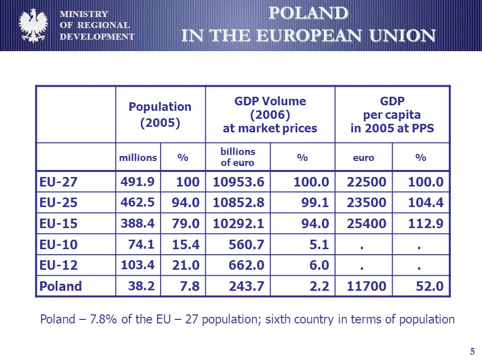 MINISTRY OF REGIONAL DEVELOPMENT 5 POLAND IN THE EUROPEAN UNION Population (2005) GDP Volume (2006) at market prices GDP per capita in 2005 at PPS millions% billions of euro %euro% EU-27 491.9 10010953.6100.022500100.0 EU-25 462.5 94.010852.899.123500104.4 EU-15 388.4 79.010292.194.025400112.9 EU-10 74.1 15.4560.75.1..
