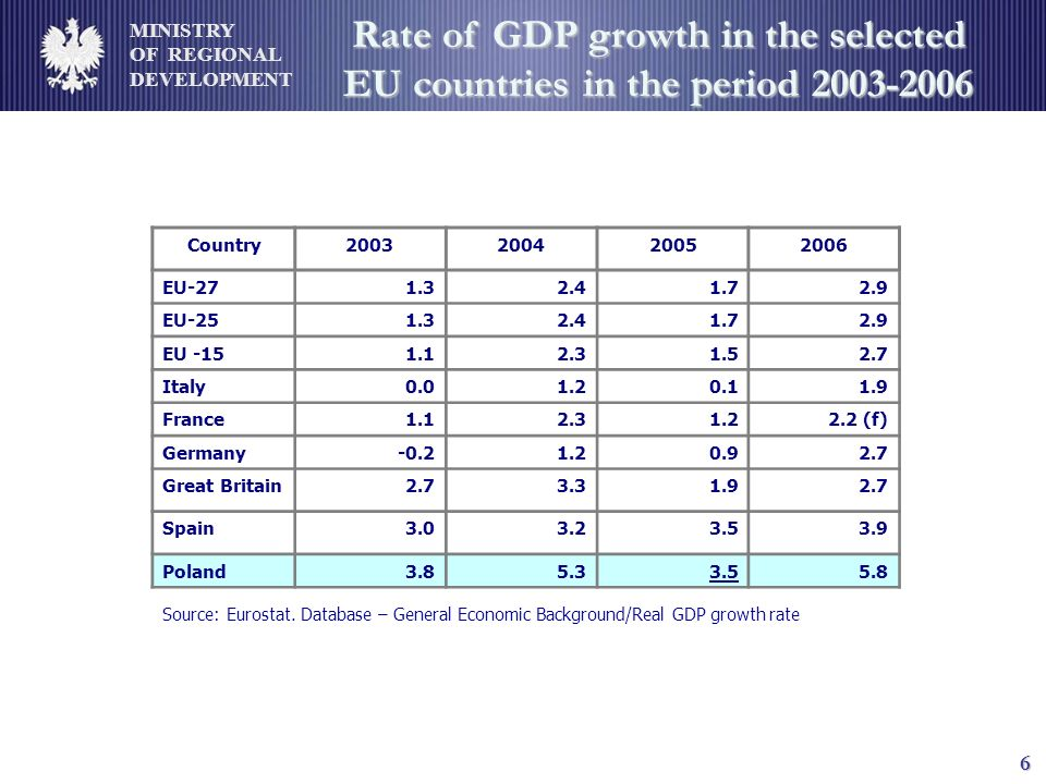 MINISTRY OF REGIONAL DEVELOPMENT 6 Rate of GDP growth in the selected EU countries in the period 2003-2006 Country2003200420052006 EU-271.32.41.72.9 EU-251.32.41.72.9 EU -151.12.31.52.7 Italy0.01.20.11.9 France1.12.31.22.2 (f) Germany-0.21.20.92.7 Great Britain2.73.31.92.7 Spain3.03.23.53.9 Poland3.85.33.55.8 Source: Eurostat.