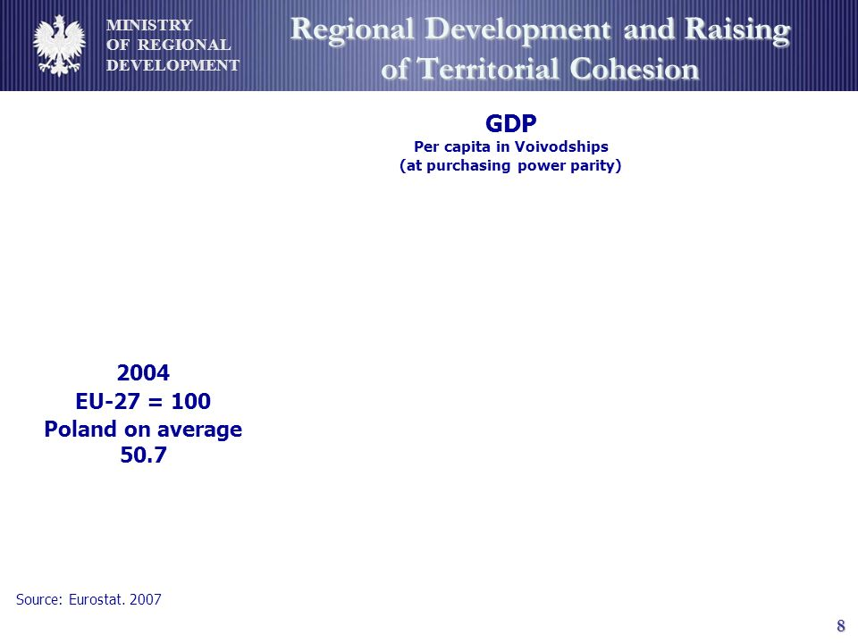 MINISTRY OF REGIONAL DEVELOPMENT 8 Regional Development and Raising of Territorial Cohesion GDP Per capita in Voivodships (at purchasing power parity) 2004 EU-27 = 100 Poland on average 50.7 Source: Eurostat.