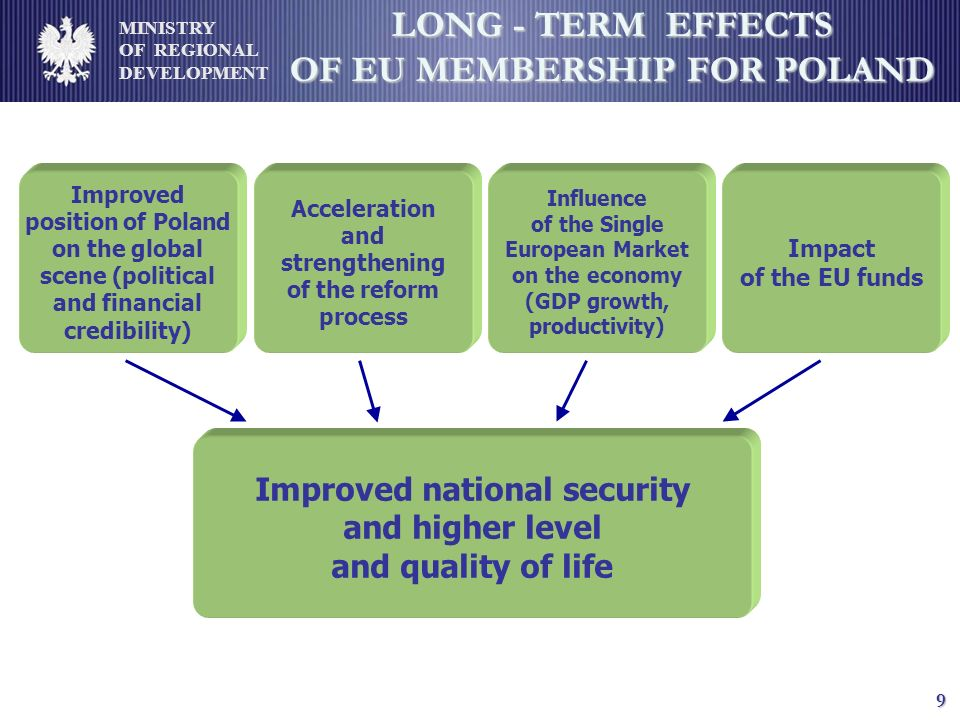 MINISTRY OF REGIONAL DEVELOPMENT 9 LONG - TERM EFFECTS OF EU MEMBERSHIP FOR POLAND Improved position of Poland on the global scene (political and financial credibility) Acceleration and strengthening of the reform process Influence of the Single European Market on the economy (GDP growth, productivity) Impact of the EU funds Improved national security and higher level and quality of life