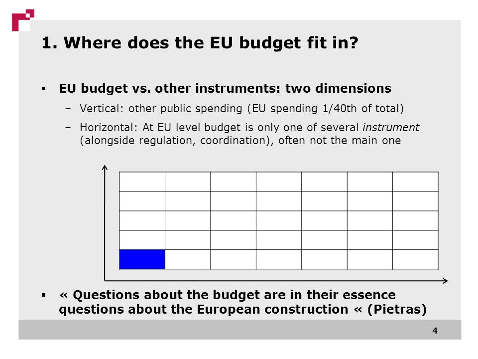 1. Where does the EU budget fit in? EU budget vs. other instruments: two dimensions –Vertical: other public spending (EU spending 1/40th of total) –Ho