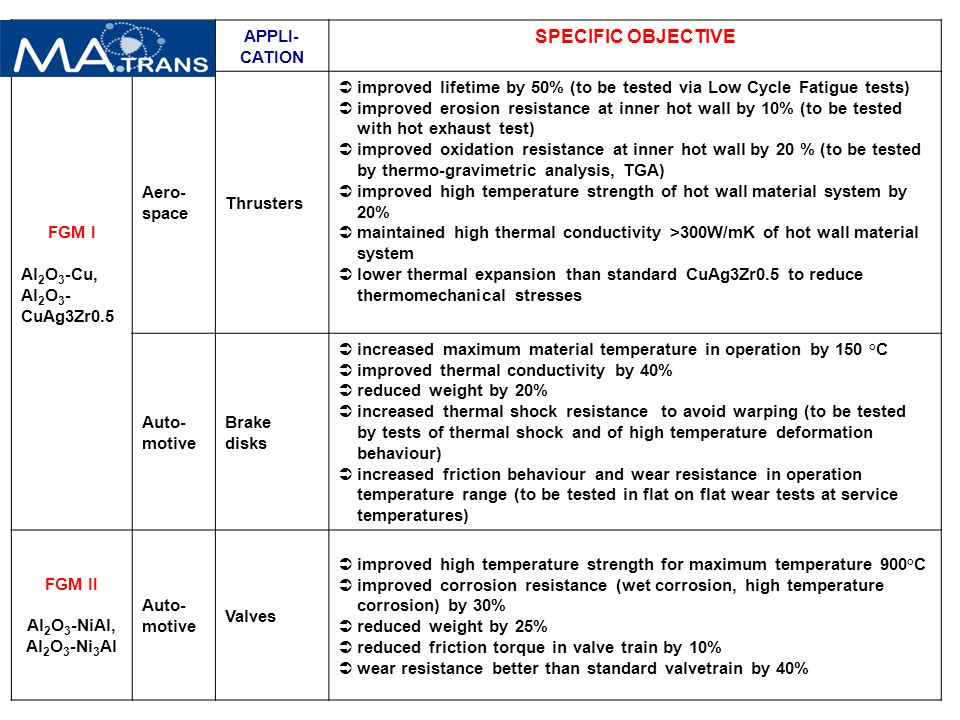APPLI- CATION SPECIFIC OBJECTIVE FGM I Al 2 O 3 -Cu, Al 2 O 3 - CuAg3Zr0.5 Aero- space Thrusters improved lifetime by 50% (to be tested via Low Cycle Fatigue tests) improved erosion resistance at inner hot wall by 10% (to be tested with hot exhaust test) improved oxidation resistance at inner hot wall by 20 % (to be tested by thermo-gravimetric analysis, TGA) improved high temperature strength of hot wall material system by 20% maintained high thermal conductivity >300W/mK of hot wall material system lower thermal expansion than standard CuAg3Zr0.5 to reduce thermomechanical stresses Auto- motive Brake disks increased maximum material temperature in operation by 150 °C improved thermal conductivity by 40% reduced weight by 20% increased thermal shock resistance to avoid warping (to be tested by tests of thermal shock and of high temperature deformation behaviour) increased friction behaviour and wear resistance in operation temperature range (to be tested in flat on flat wear tests at service temperatures) FGM II Al 2 O 3 -NiAl, Al 2 O 3 -Ni 3 Al Auto- motive Valves improved high temperature strength for maximum temperature 900°C improved corrosion resistance (wet corrosion, high temperature corrosion) by 30% reduced weight by 25% reduced friction torque in valve train by 10% wear resistance better than standard valvetrain by 40%