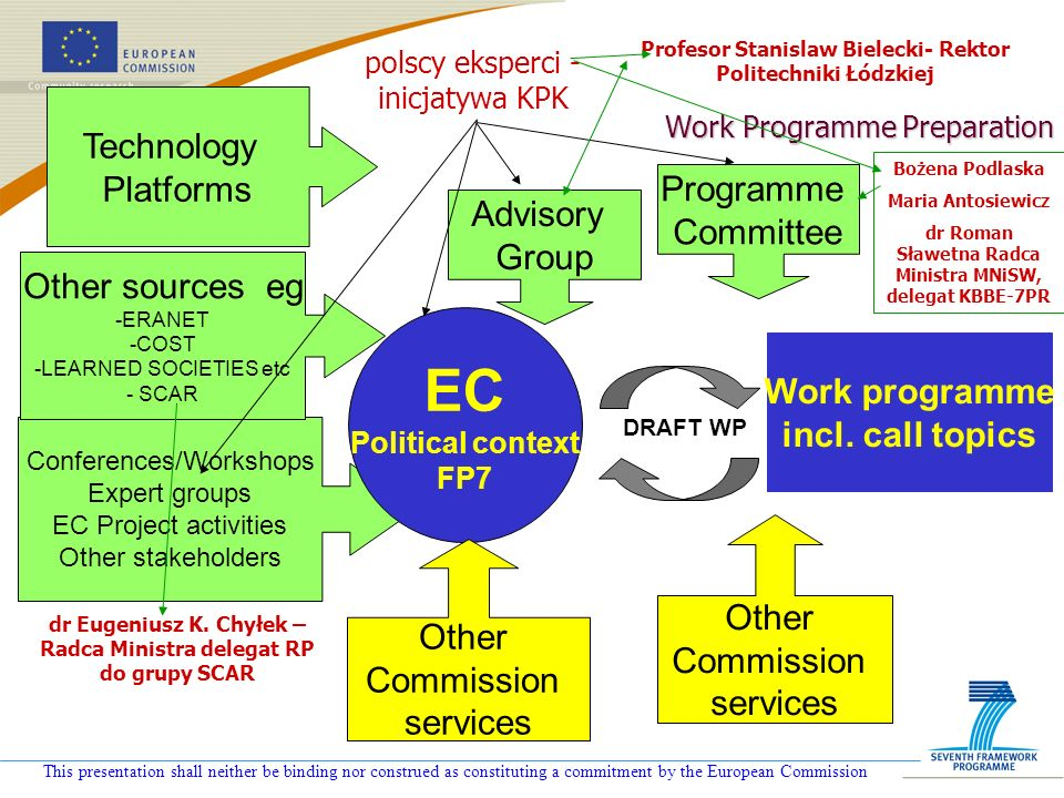 This presentation shall neither be binding nor construed as constituting a commitment by the European Commission Work Programme Preparation Conferences/Workshops Expert groups EC Project activities Other stakeholders EC Political context FP7 Advisory Group Programme Committee Work programme incl.