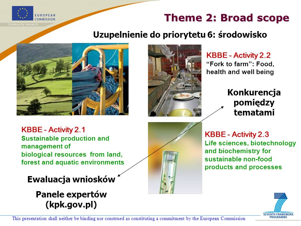 This presentation shall neither be binding nor construed as constituting a commitment by the European Commission KBBE - Activity 2.2 Fork to farm: Food, health and well being KBBE - Activity 2.1 Sustainable production and management of biological resources from land, forest and aquatic environments KBBE - Activity 2.3 Life sciences, biotechnology and biochemistry for sustainable non-food products and processes Theme 2: Broad scope Ewaluacja wniosków Panele expertów (kpk.gov.pl) Uzupelnienie do priorytetu 6: środowisko Konkurencja pomiędzy tematami