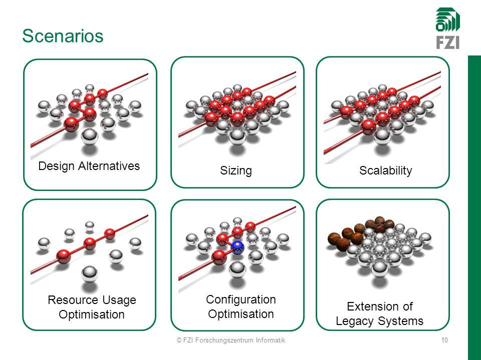 Scenarios © FZI Forschungszentrum Informatik10 Design Alternatives SizingScalability Resource Usage Optimisation Configuration Optimisation Extension of Legacy Systems