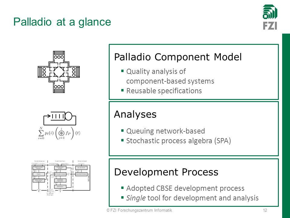Palladio at a glance Palladio Component Model Quality analysis of component-based systems Reusable specifications Queuing network-based Stochastic process algebra (SPA) Analyses Development Process Adopted CBSE development process Single tool for development and analysis © FZI Forschungszentrum Informatik12