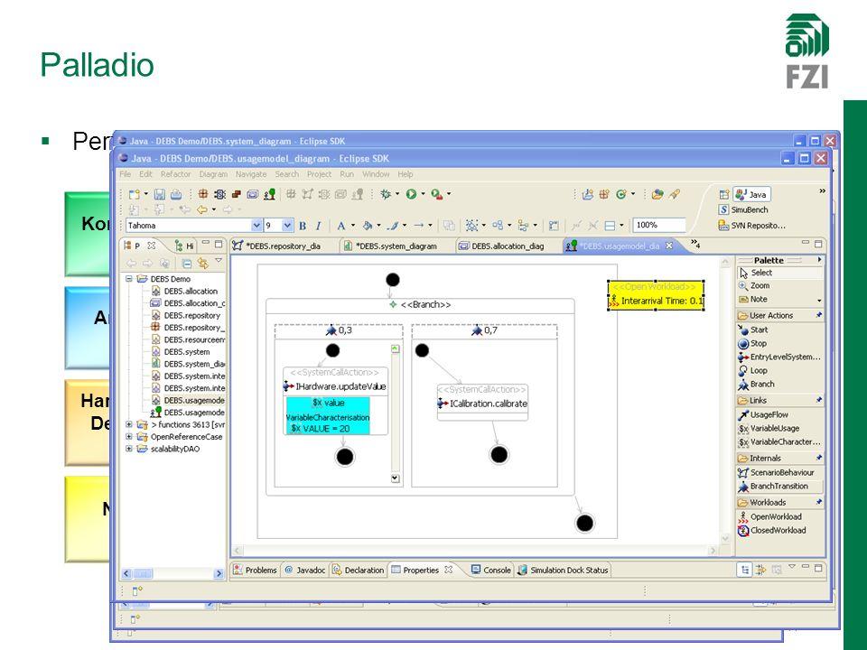 Palladio Performance Analysen: © FZI Forschungszentrum Informatik14 Komponenten- modell Architektur- modell Hardware- und Deployment- modell Nutzungs- modell
