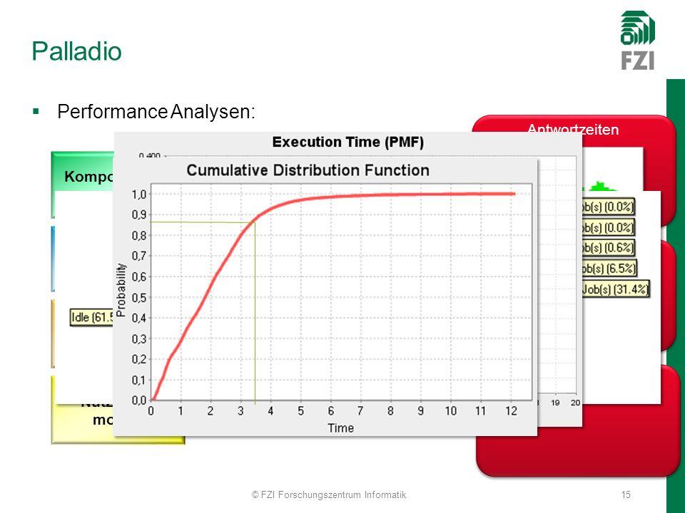 Palladio Performance Analysen: © FZI Forschungszentrum Informatik15 Komponenten- modell Architektur- modell Hardware- und Deployment- modell Nutzungs- modell Antwortzeiten Service-Level Prediction Ressourcenauslastung