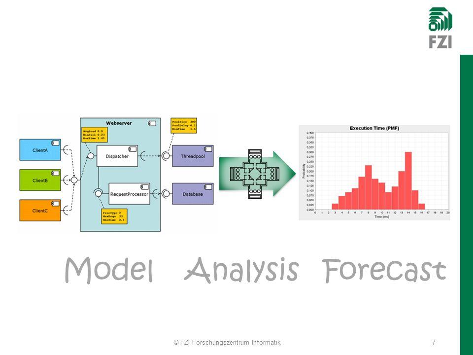 ModelAnalysisForecast 7© FZI Forschungszentrum Informatik