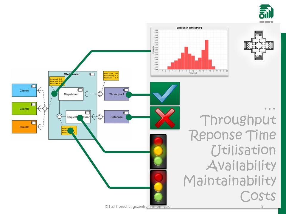 … Throughput Reponse Time Utilisation Availability Maintainability Costs © FZI Forschungszentrum Informatik9