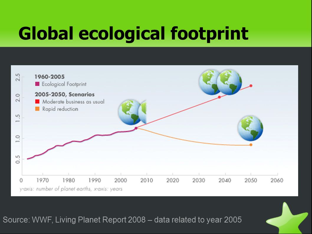 Global ecological footprint Source: WWF, Living Planet Report 2008 – data related to year 2005