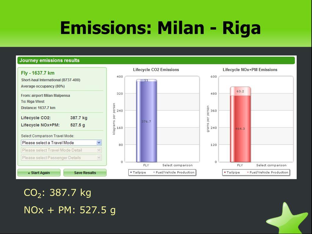 Emissions: Milan - Riga CO 2 : 387.7 kg NOx + PM: 527.5 g