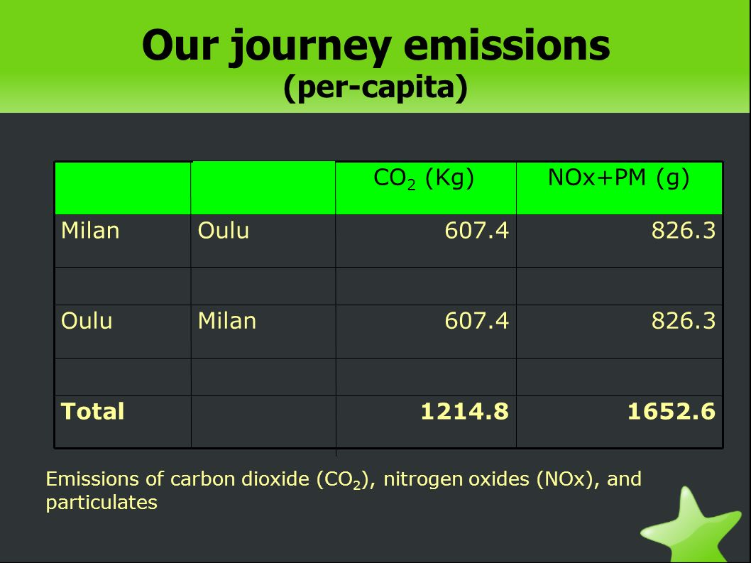 Our journey emissions (per-capita) 1652.61214.8Total 826.3607.4MilanOulu 826.3607.4OuluMilan NOx+PM (g)CO 2 (Kg) Emissions of carbon dioxide (CO 2 ), nitrogen oxides (NOx), and particulates