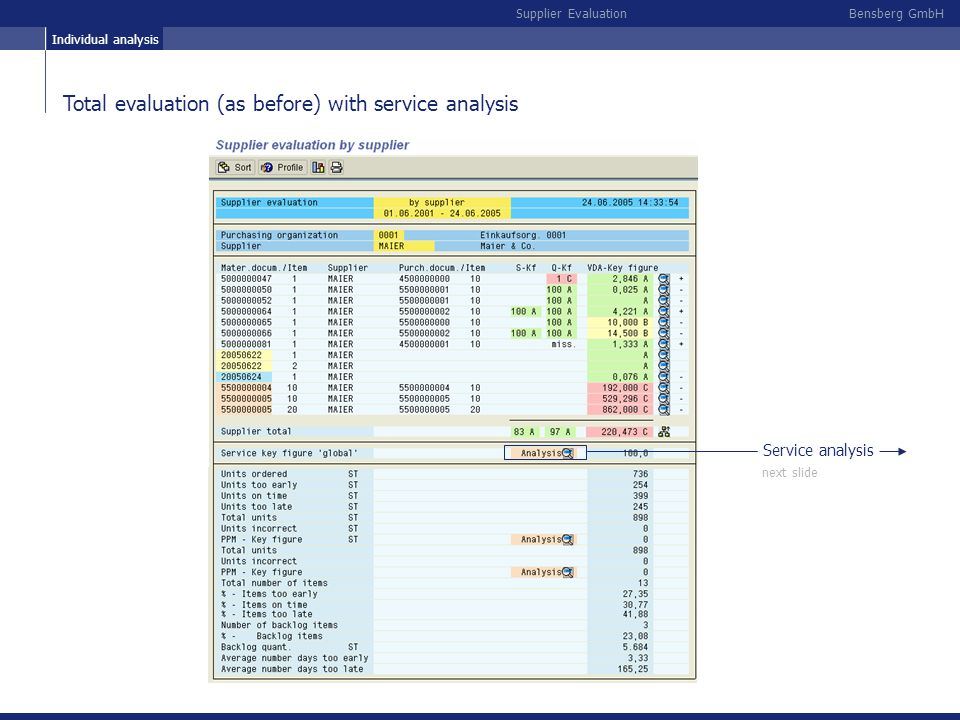 Bensberg GmbHSupplier Evaluation Total evaluation (as before) with service analysis next slide Individual analysis Service analysis