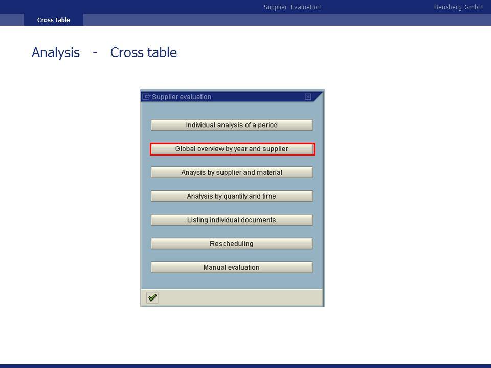 Bensberg GmbHSupplier Evaluation Cross table Analysis - Cross table