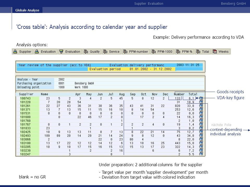 Bensberg GmbHSupplier Evaluation 'Cross table': Analysis according to calendar year and supplier Globale Analyse Goods receipts context-depending indi