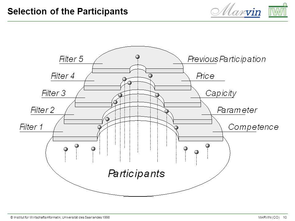 © Institut für Wirtschaftsinformatik, Universität des Saarlandes 1998 10 MARVIN (CO) Selection of the Participants