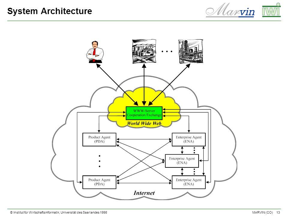 © Institut für Wirtschaftsinformatik, Universität des Saarlandes 1998 13 MARVIN (CO) System Architecture
