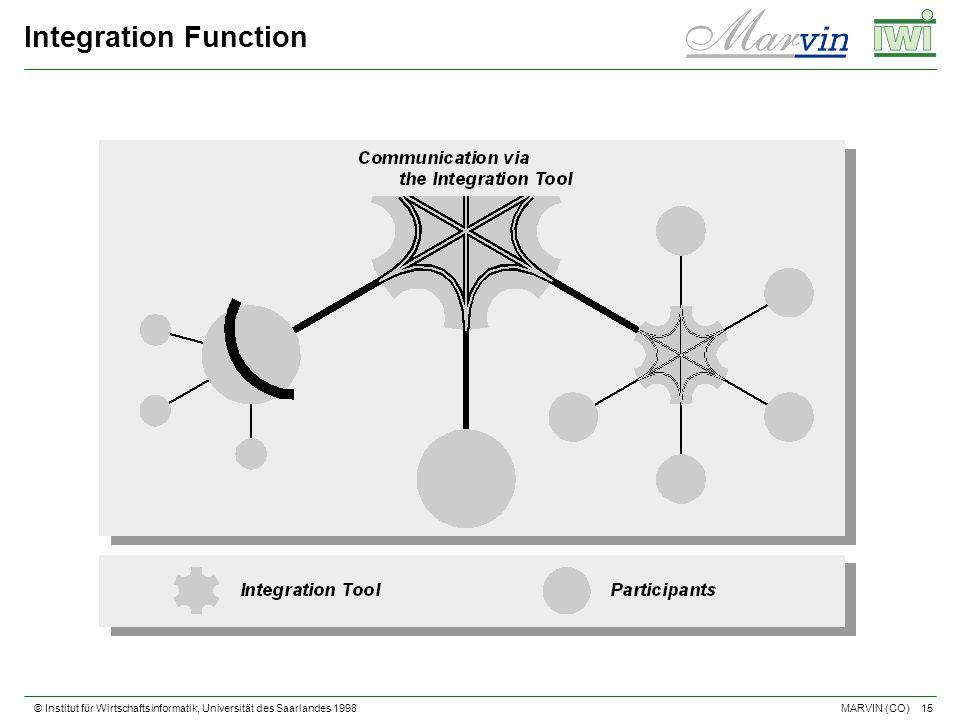 © Institut für Wirtschaftsinformatik, Universität des Saarlandes 1998 15 MARVIN (CO) Integration Function