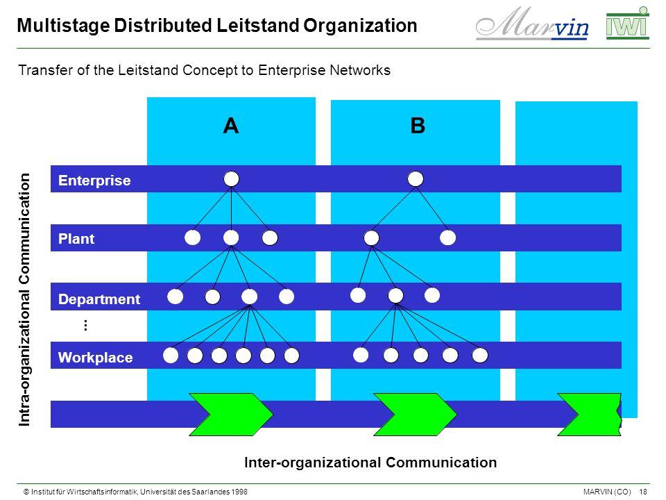 © Institut für Wirtschaftsinformatik, Universität des Saarlandes 1998 18 MARVIN (CO) Intra-organizational Communication Inter-organizational Communication AB Enterprise Plant Department Workplace...