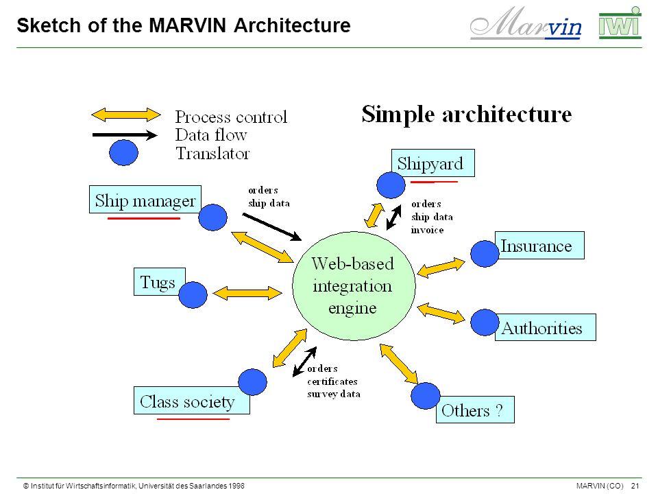 © Institut für Wirtschaftsinformatik, Universität des Saarlandes 1998 21 MARVIN (CO) Sketch of the MARVIN Architecture