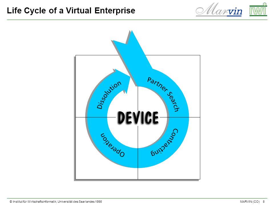 © Institut für Wirtschaftsinformatik, Universität des Saarlandes 1998 8 MARVIN (CO) Life Cycle of a Virtual Enterprise