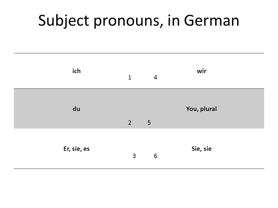 Subject pronouns, in German ichwir duYou, plural Er, sie, esSie, sie 1 4 2 5 3 6