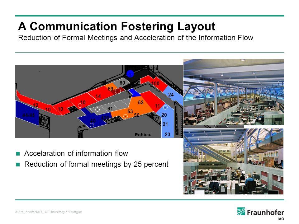 © Fraunhofer IAO, IAT University of Stuttgart K = Kommunikation 70 71 72 22 7 5 4 2 3 62 1 TL 6 1 64 12 61 44/45 420 40 20 23 100 11 53 52 50 24 21 10