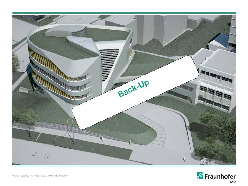 © Fraunhofer IAO, IAT University of Stuttgart Back-Up
