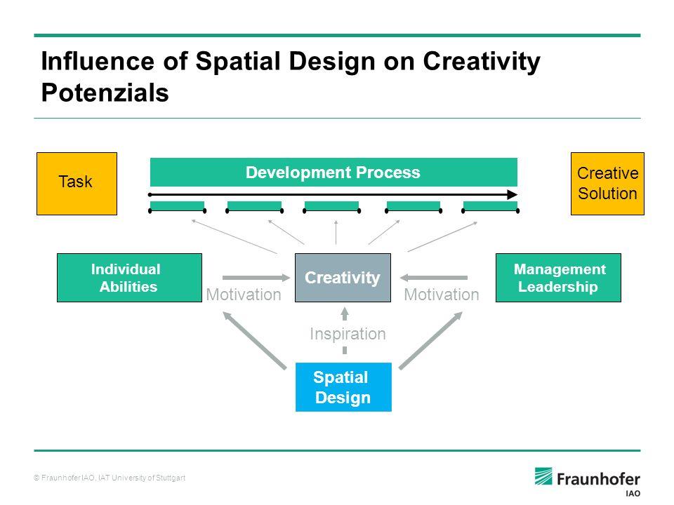 © Fraunhofer IAO, IAT University of Stuttgart Spatial Design Development Process Task Creative Solution Individual Abilities Creativity Management Lea