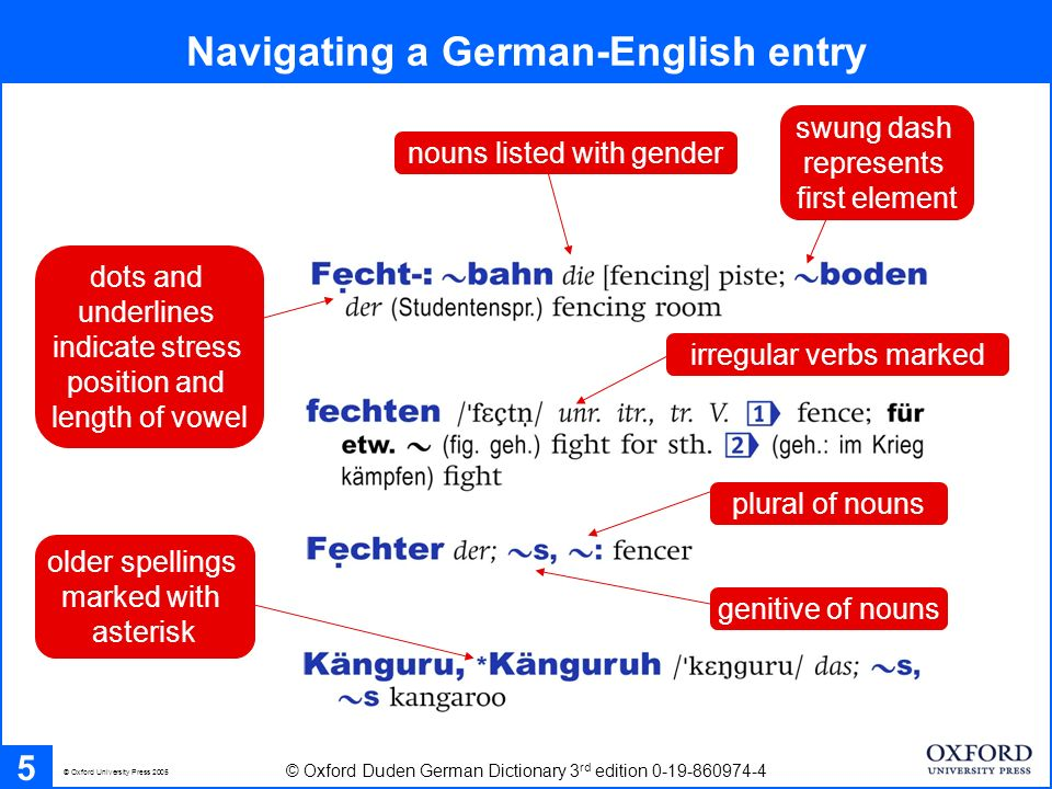 5 Navigating a German-English entry © Oxford University Press 2005 © Oxford Duden German Dictionary 3 rd edition 0-19-860974-4 nouns listed with gender swung dash represents first element dots and underlines indicate stress position and length of vowel plural of nouns older spellings marked with asterisk irregular verbs marked genitive of nouns