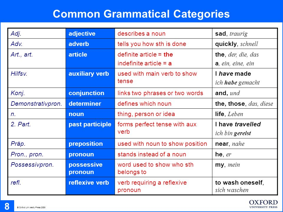 Common Grammatical Categories 8 © Oxford University Press 2005 Adj.adjectivedescribes a nounsad, traurig Adv.adverbtells you how sth is donequickly, schnell Art., art.articledefinite article = the indefinite article = a the, der, die, das a, ein, eine, ein Hilfsv.auxiliary verbused with main verb to show tense I have made ich habe gemacht Konj.conjunctionlinks two phrases or two wordsand, und Demonstrativpron.determinerdefines which nounthe, those, das, diese n.nounthing, person or idealife, Leben 2.