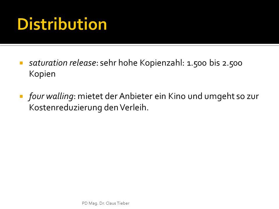 saturation release: sehr hohe Kopienzahl: 1.500 bis 2.500 Kopien four walling: mietet der Anbieter ein Kino und umgeht so zur Kostenreduzierung den Verleih.