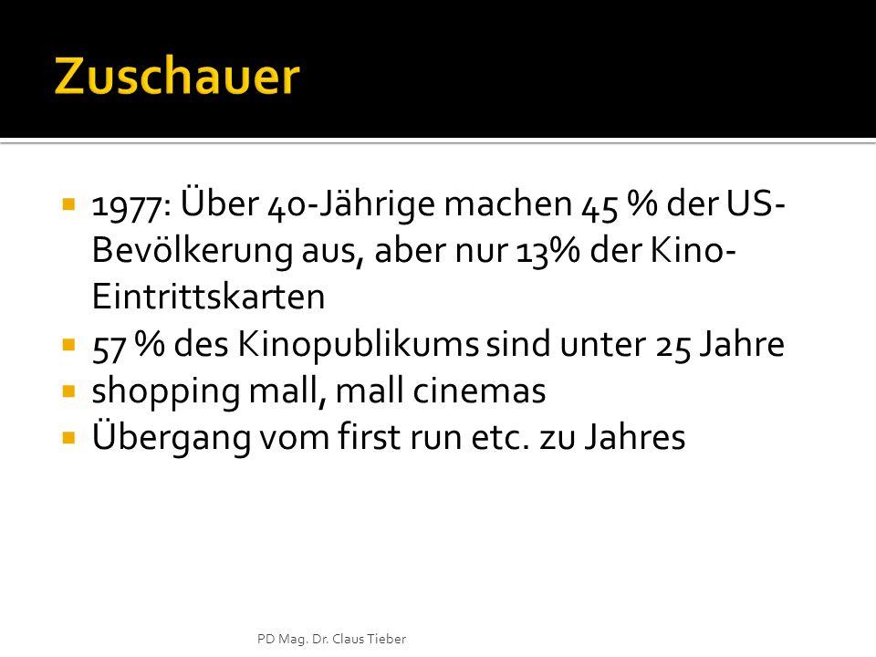 1977: Über 40-Jährige machen 45 % der US- Bevölkerung aus, aber nur 13% der Kino- Eintrittskarten 57 % des Kinopublikums sind unter 25 Jahre shopping mall, mall cinemas Übergang vom first run etc.