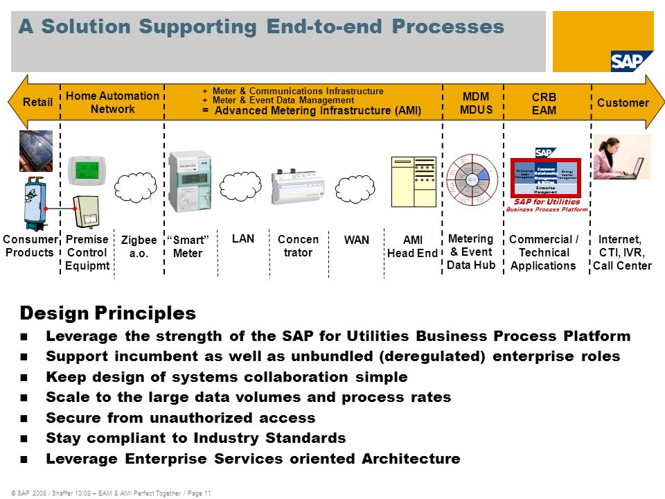 © SAP 2008 / Shaffer 10/08 – EAM & AMI Perfect Together / Page 11 A Solution Supporting End-to-end Processes Smart Meter LAN Concen trator WAN AMI Hea